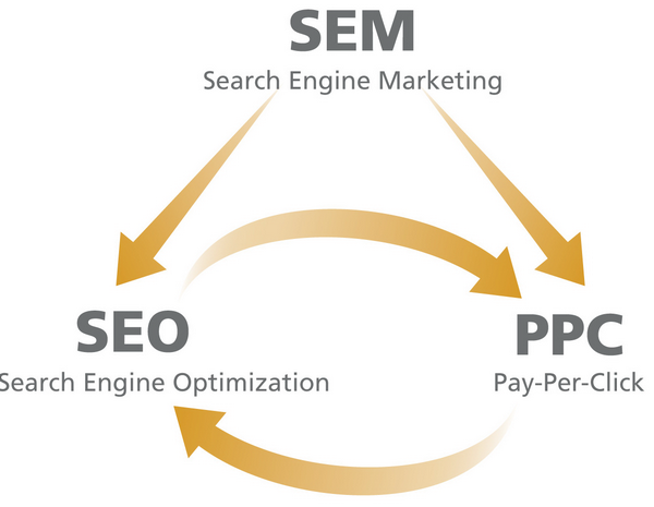 SEO and PPC Services