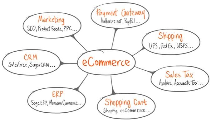 ecommerce_chart