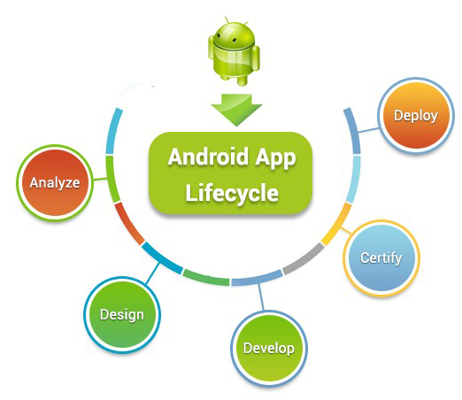 android-app-development-course